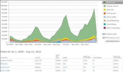 آمار تبدیل به پربازدیدترین وب سایت جهان